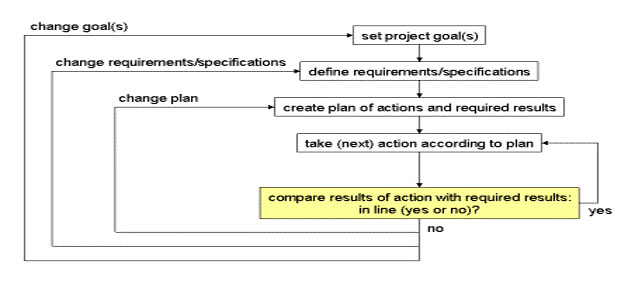 IMPLEMENTATION PROCESS PHASES