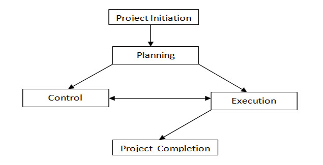 PROJECT MANAGEMENT PROCESS PHASES